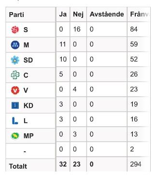 Hur partierna röstade i riksdagen